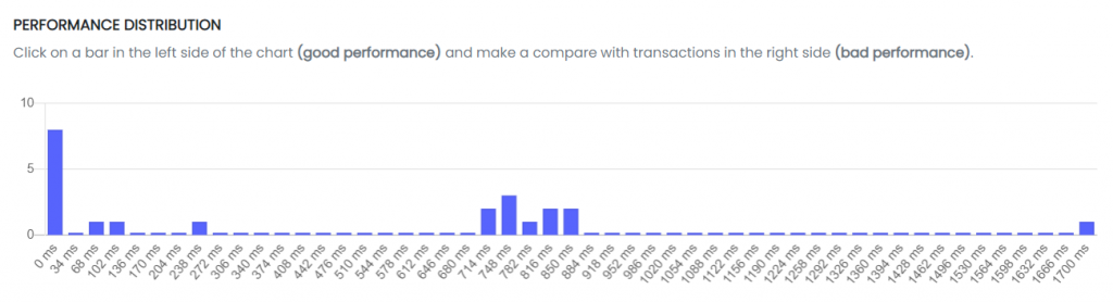 Process performance distribution